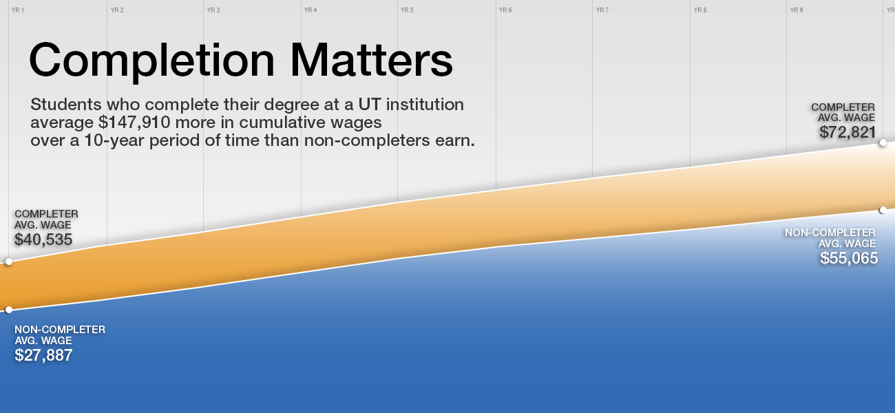 Completion Matters. The difference in wages between completers and non-completers over the first ten years after leaving a UT System Institution amounts to the average of $147,910 on cumulative income.